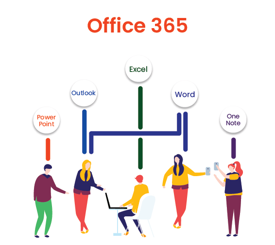 An Easy Guide to MS Office 365 - Facilitating Collaboration